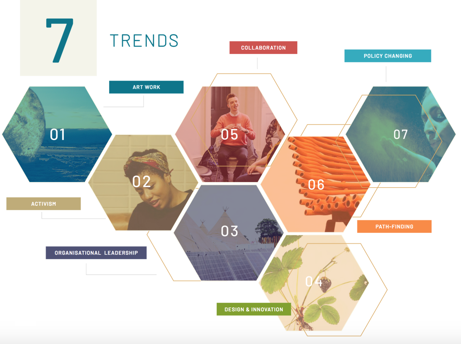 Seven Creative Climate Trends